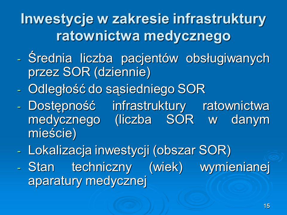 15 Inwestycje w zakresie infrastruktury ratownictwa medycznego - Średnia liczba pacjentów obsługiwanych przez SOR (dziennie) - Odległość do sąsiedniego SOR - Dostępność infrastruktury ratownictwa medycznego (liczba SOR w danym mieście) - Lokalizacja inwestycji (obszar SOR) - Stan techniczny (wiek) wymienianej aparatury medycznej