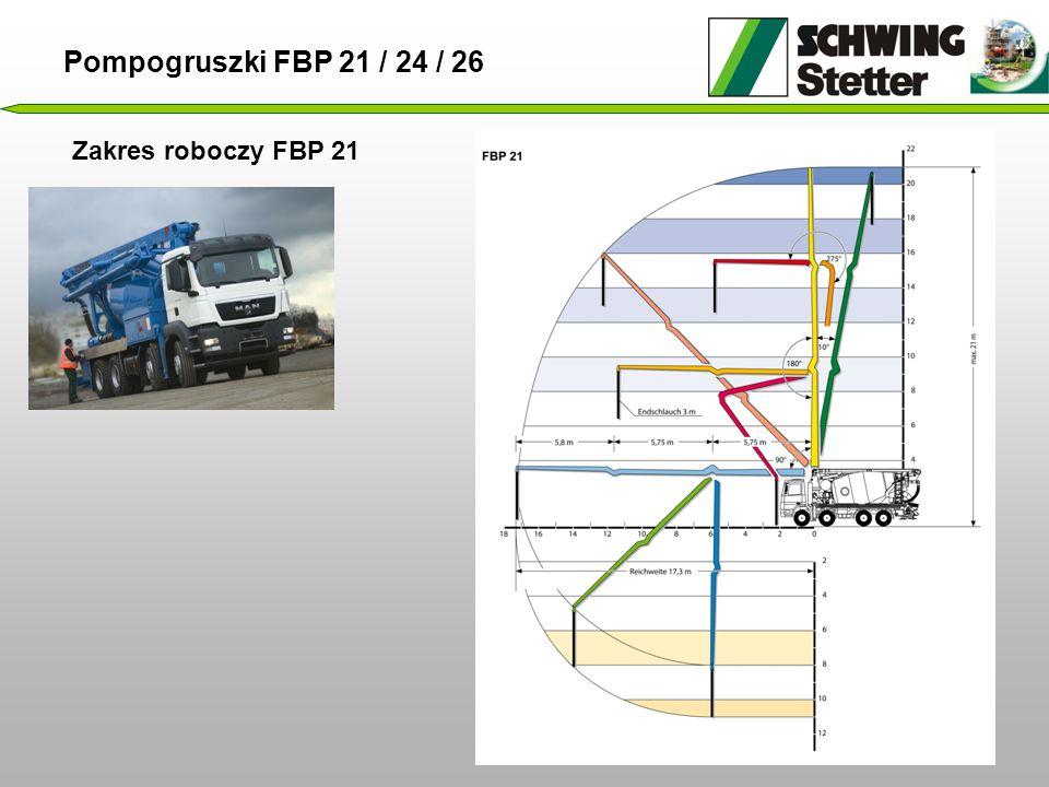 Zakres roboczy FBP 21 Pompogruszki FBP 21 / 24 / 26