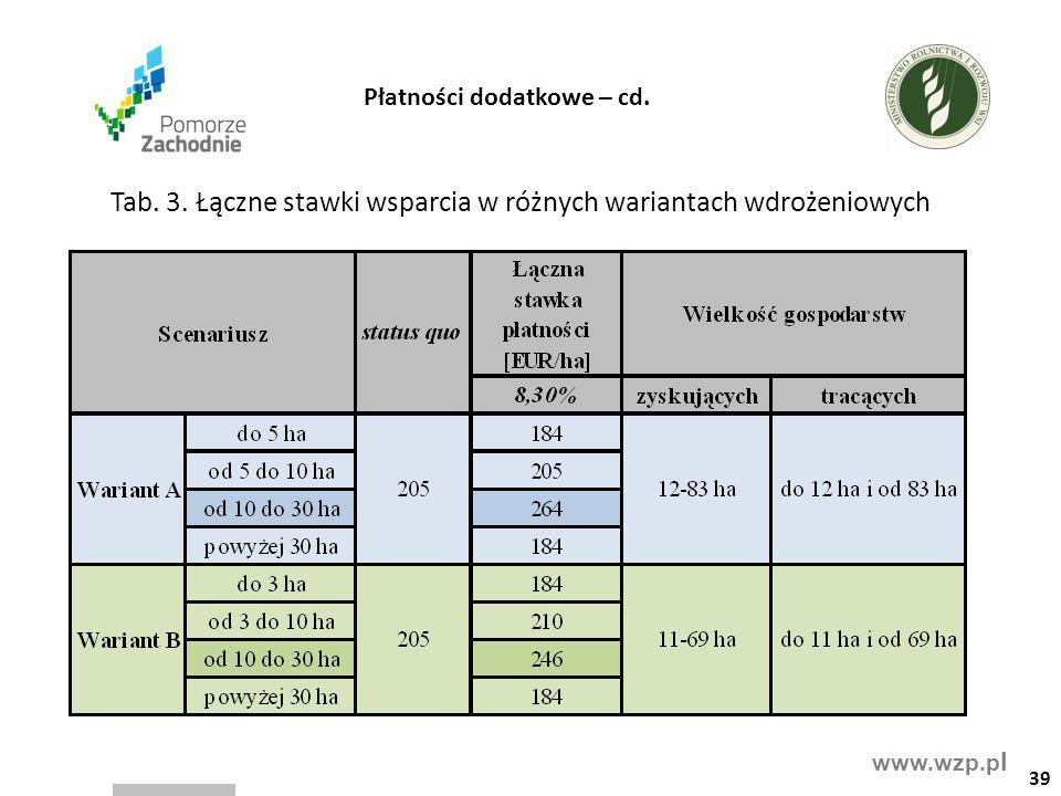 www.wzp.p l 39 Tab. 3. Łączne stawki wsparcia w różnych wariantach wdrożeniowych Płatności dodatkowe – cd.