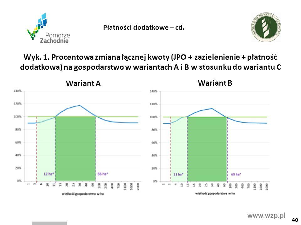 www.wzp.p l 40 Wyk. 1. Procentowa zmiana łącznej kwoty (JPO + zazielenienie + płatność dodatkowa) na gospodarstwo w wariantach A i B w stosunku do war