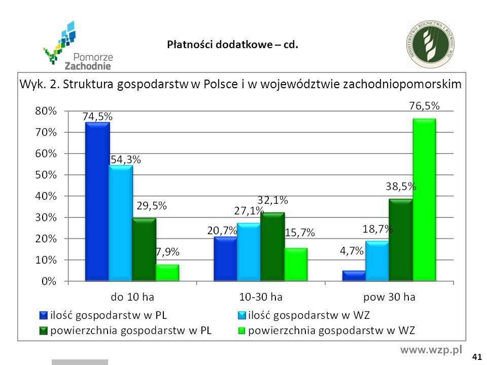 www.wzp.p l 41 Płatności dodatkowe – cd. Wyk. 2. Struktura gospodarstw w Polsce i w województwie zachodniopomorskim