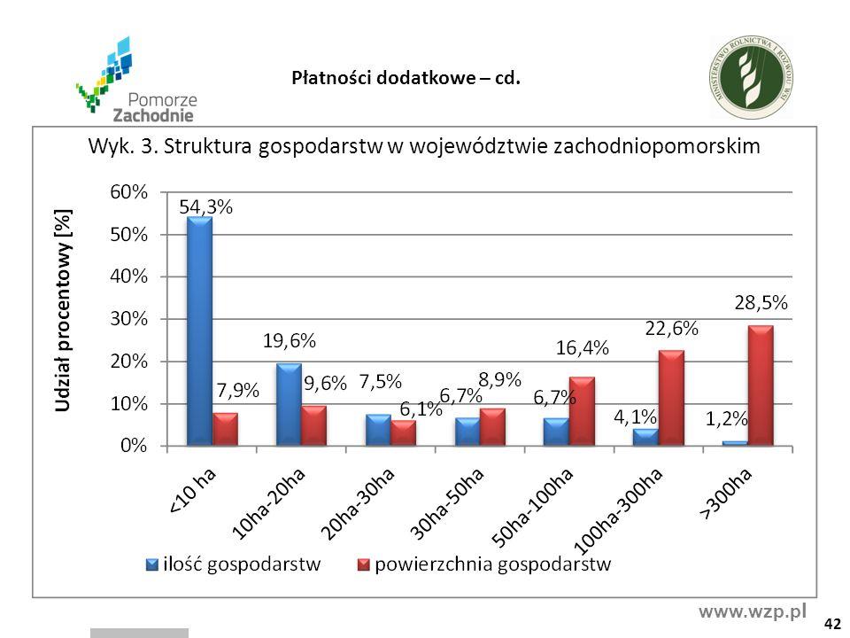 www.wzp.p l Wyk. 3. Struktura gospodarstw w województwie zachodniopomorskim 42 Płatności dodatkowe – cd.