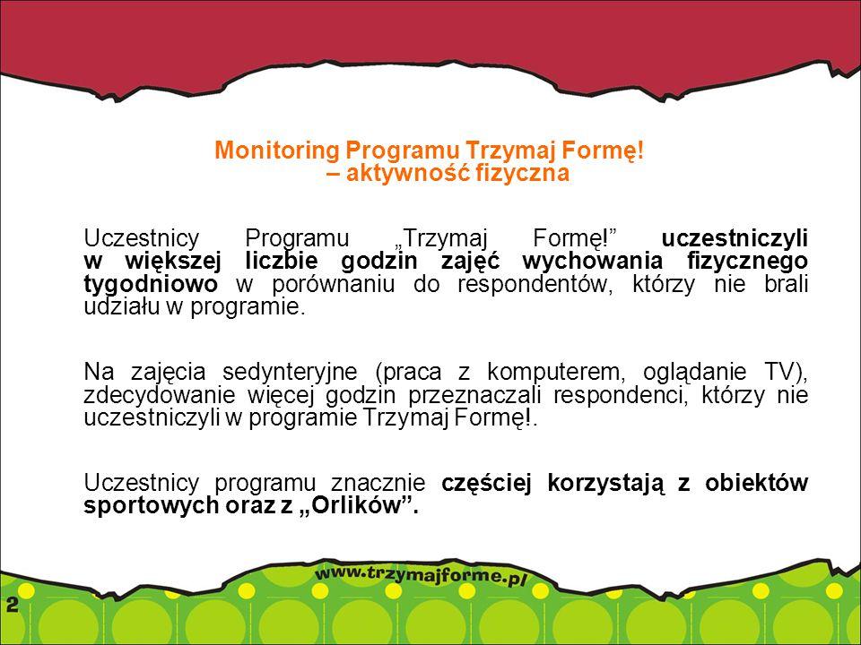 Monitoring Programu Trzymaj Formę.