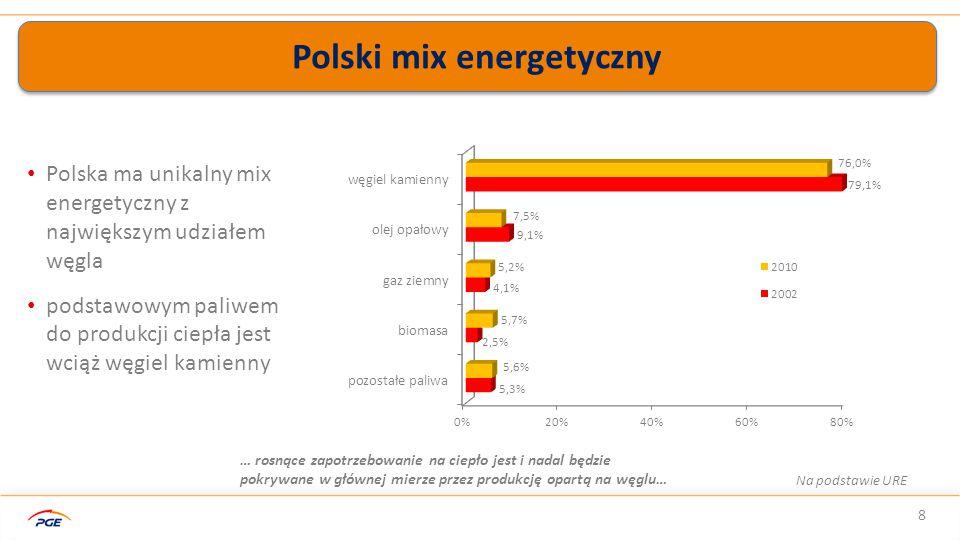 Polski mix energetyczny 8 Polska ma unikalny mix energetyczny z największym udziałem węgla podstawowym paliwem do produkcji ciepła jest wciąż węgiel kamienny Na podstawie URE … rosnące zapotrzebowanie na ciepło jest i nadal będzie pokrywane w głównej mierze przez produkcję opartą na węglu…