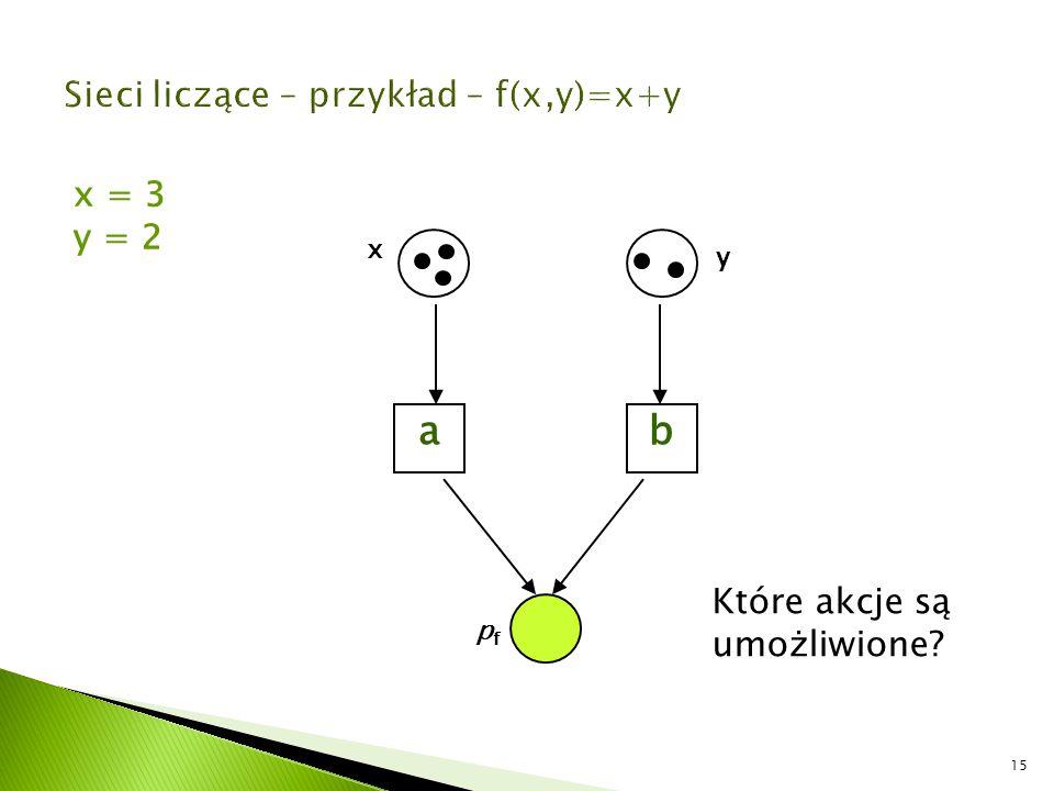 15 ab x y pfpf x = 3 y = 2 Które akcje są umożliwione?
