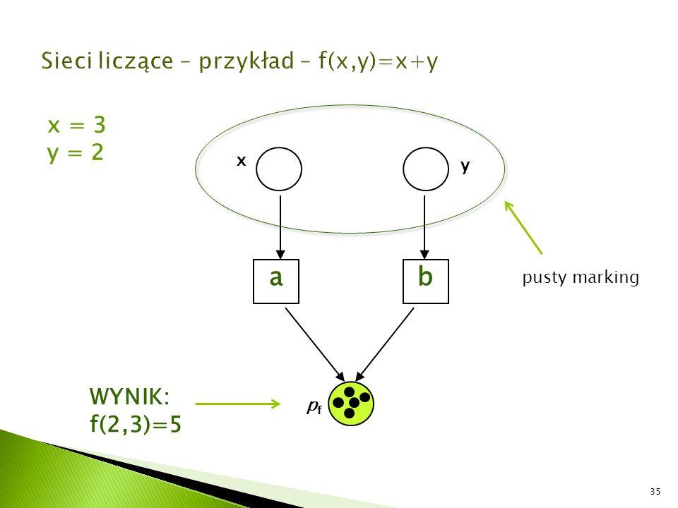 35 ab x y pfpf x = 3 y = 2 WYNIK: f(2,3)=5 pusty marking