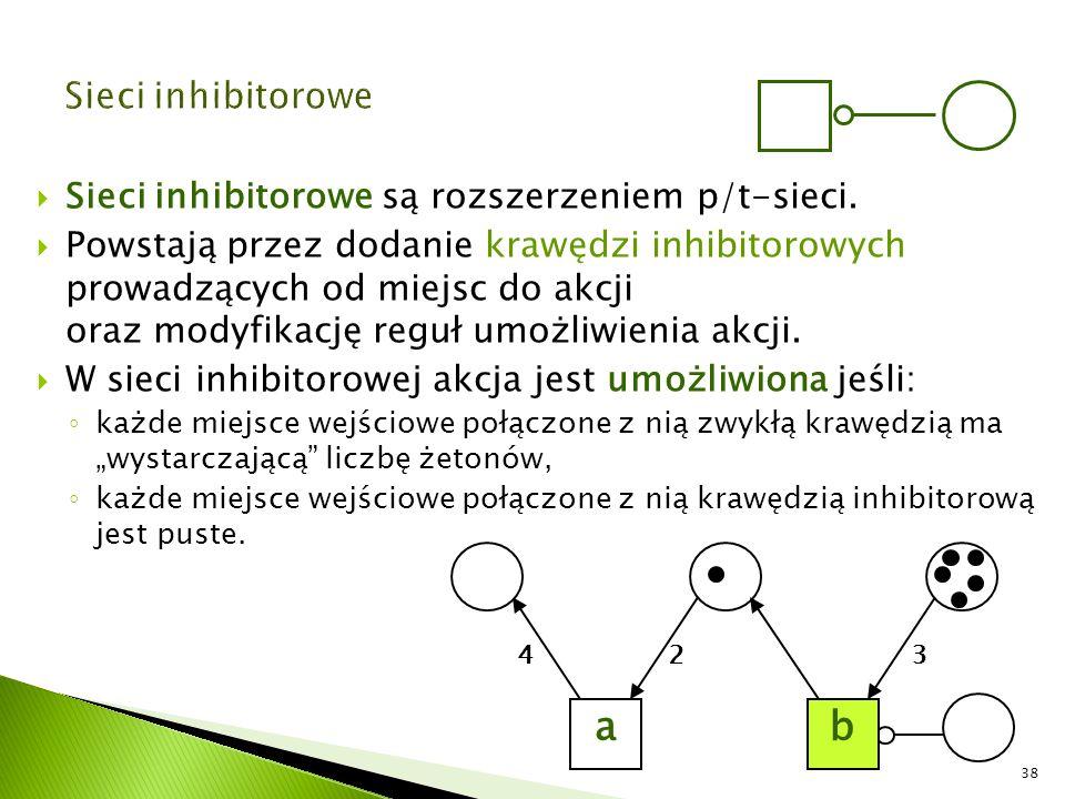  Sieci inhibitorowe są rozszerzeniem p/t-sieci.  Powstają przez dodanie krawędzi inhibitorowych prowadzących od miejsc do akcji oraz modyfikację reg