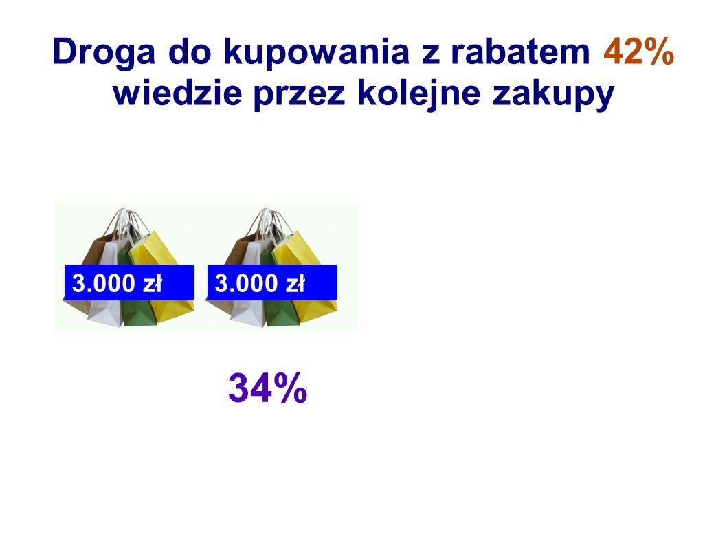 34% Droga do kupowania z rabatem 42% wiedzie przez kolejne zakupy 3.000 zł
