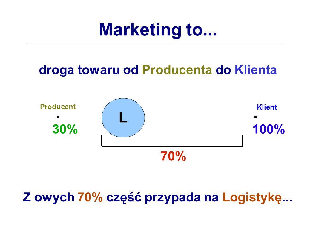 Marketing to...droga towaru od Producenta do Klienta Z owych 70% część przypada na Logistykę...