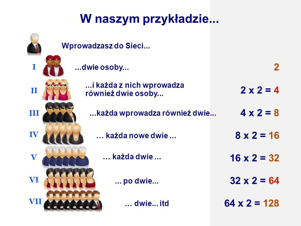 2 x 2 = 4 2 4 x 2 = 8 8 x 2 = 16 16 x 2 = 32 32 x 2 = 64 64 x 2 = 128 W naszym przykładzie...