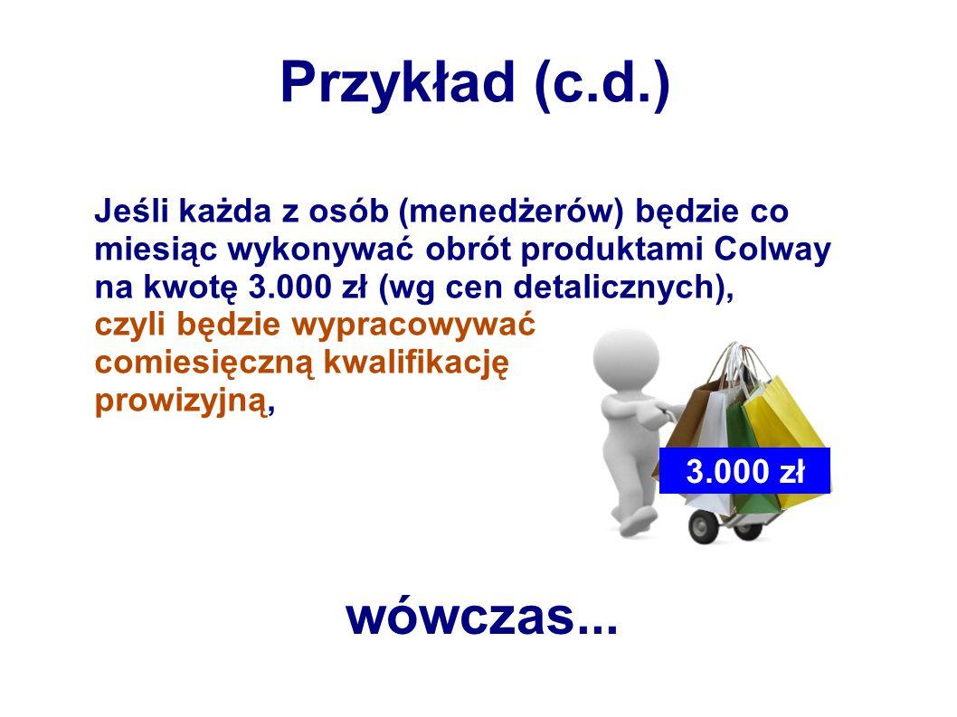Jeśli każda z osób (menedżerów) będzie co miesiąc wykonywać obrót produktami Colway na kwotę 3.000 zł (wg cen detalicznych), czyli będzie wypracowywać comiesięczną kwalifikację prowizyjną, Przykład (c.d.) wówczas...