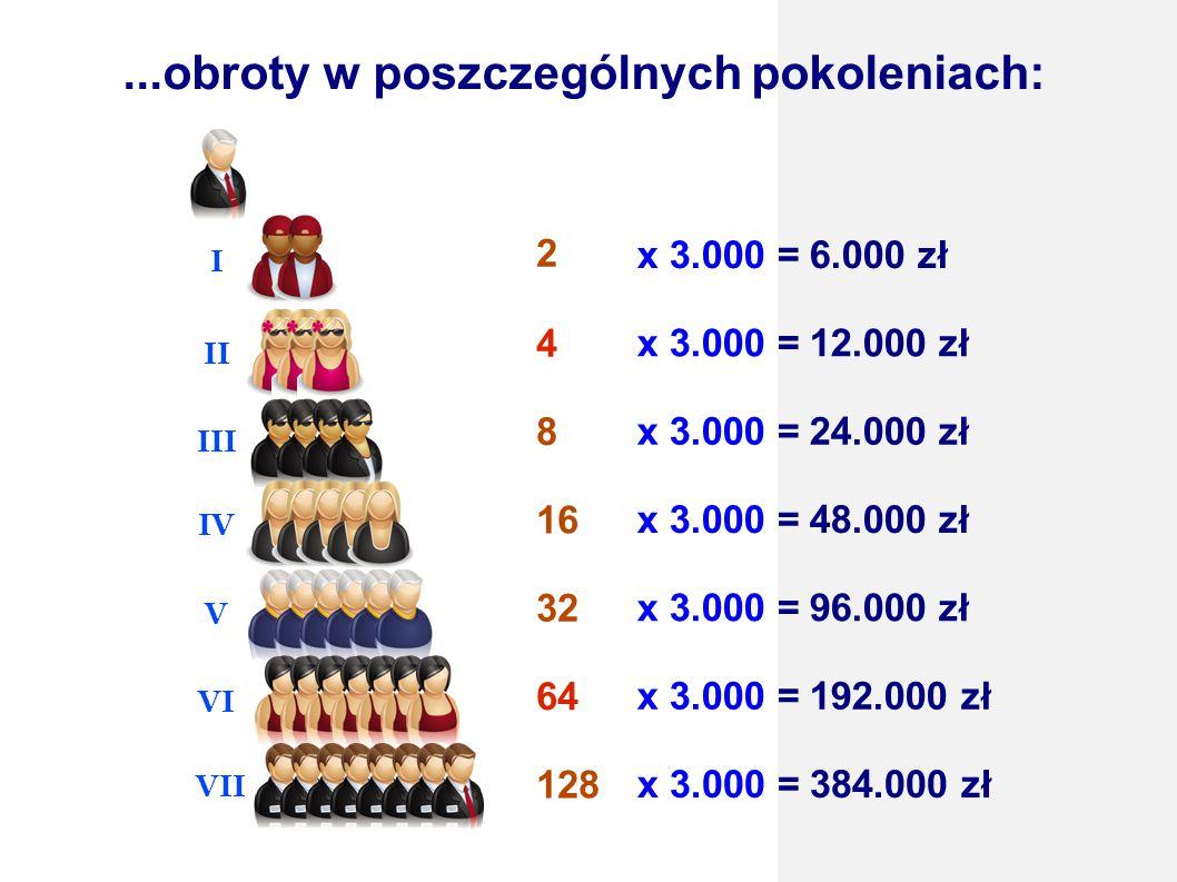 ...obroty w poszczególnych pokoleniach: x 3.000 = 6.000 zł x 3.000 = 12.000 zł x 3.000 = 24.000 zł x 3.000 = 48.000 zł x 3.000 = 96.000 zł 4 II 8 III 16 IV 32 V 64 VI 128 VII 2 I x 3.000 = 192.000 zł x 3.000 = 384.000 zł