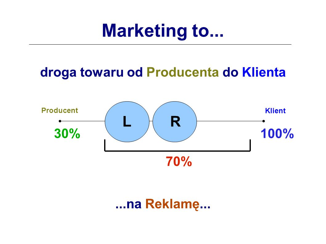 Marketing to... droga towaru od Producenta do Klienta...na Reklamę... L L L R 30% 70% 100% Producent Klient