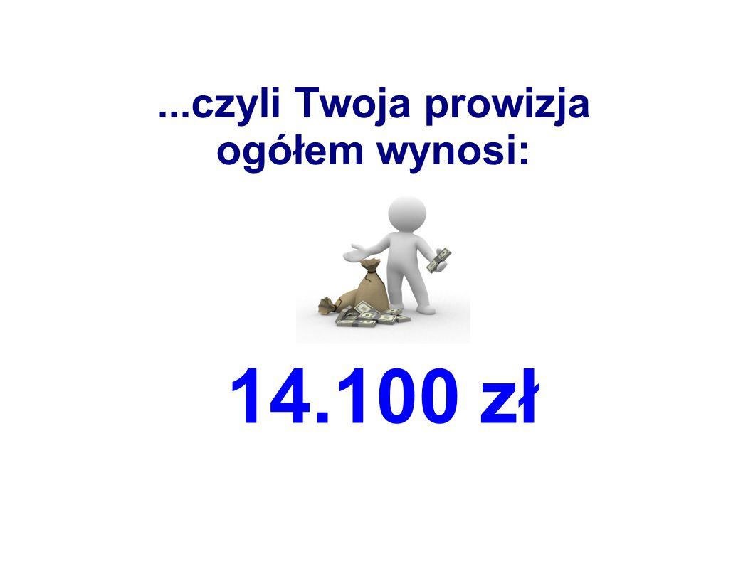 ...czyli Twoja prowizja ogółem wynosi: 14.100 zł
