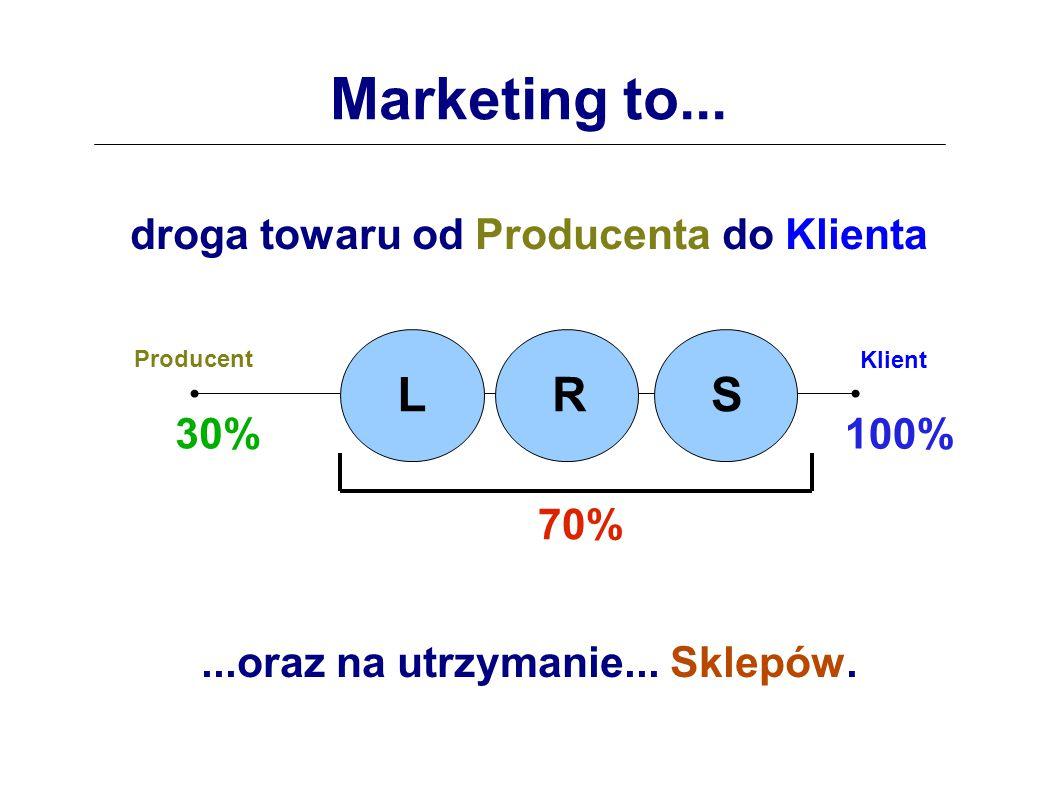 Marketing to...droga towaru od Producenta do Klienta...oraz na utrzymanie...