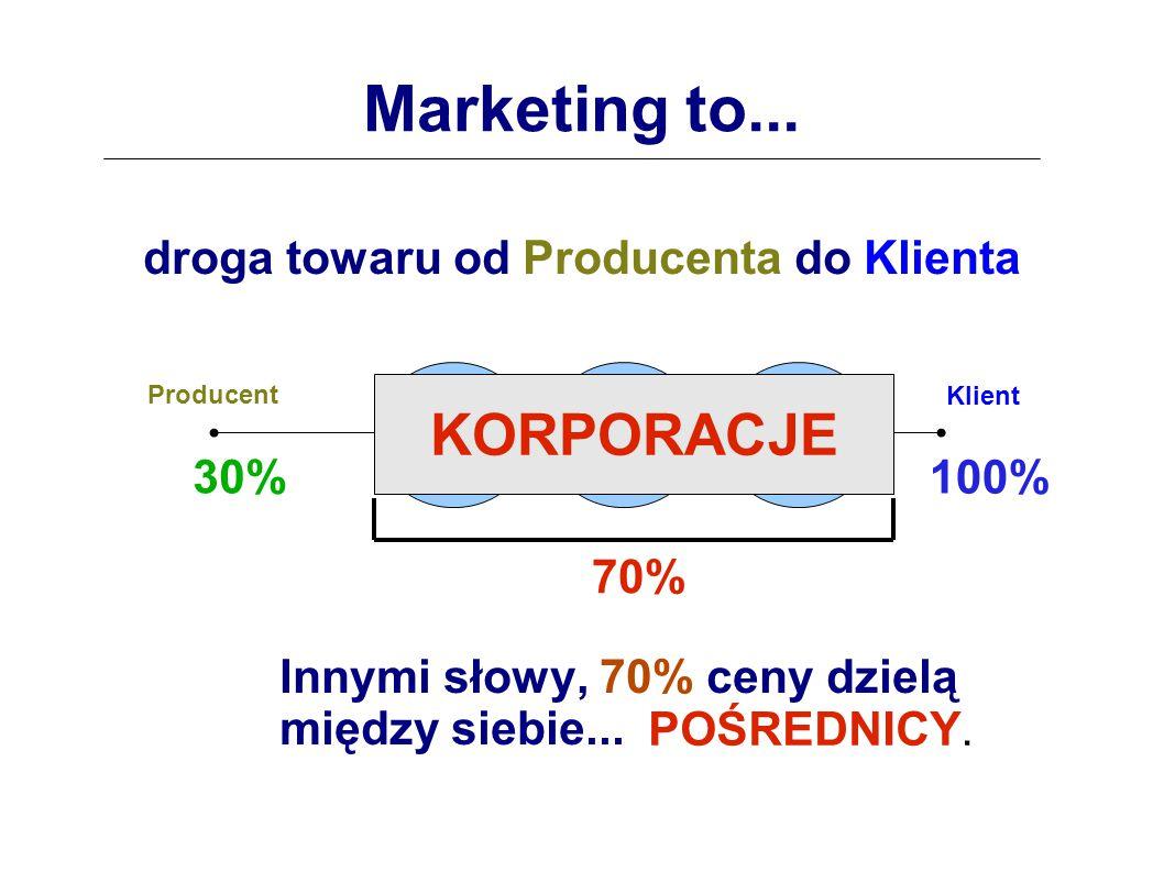 Marketing to...