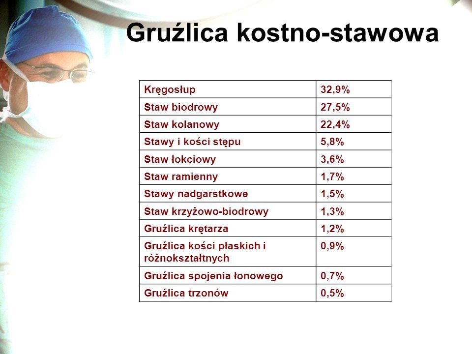 Gruźlica kostno-stawowa Kręgosłup32,9% Staw biodrowy27,5% Staw kolanowy22,4% Stawy i kości stępu5,8% Staw łokciowy3,6% Staw ramienny1,7% Stawy nadgars