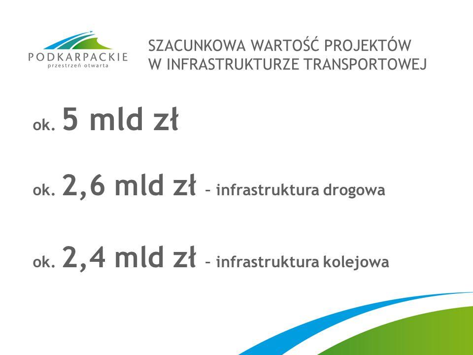 ok. 5 mld zł ok. 2,6 mld zł – infrastruktura drogowa ok. 2,4 mld zł – infrastruktura kolejowa SZACUNKOWA WARTOŚĆ PROJEKTÓW W INFRASTRUKTURZE TRANSPORT