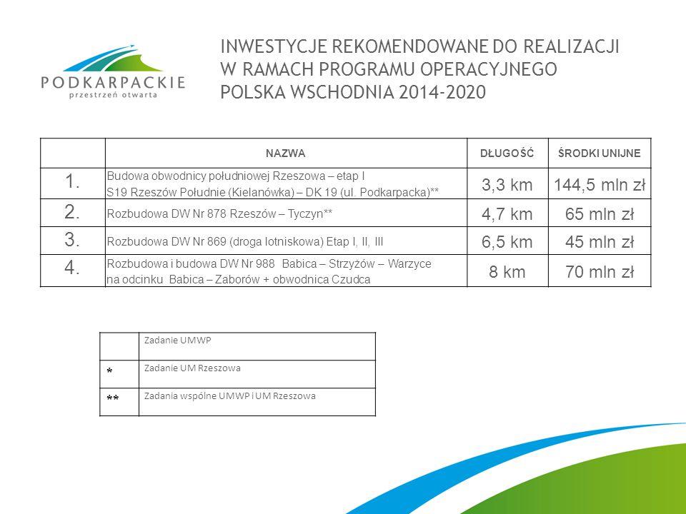 INWESTYCJE REKOMENDOWANE DO REALIZACJI W RAMACH PROGRAMU OPERACYJNEGO POLSKA WSCHODNIA 2014-2020 NAZWADŁUGOŚĆŚRODKI UNIJNE 1. Budowa obwodnicy południ
