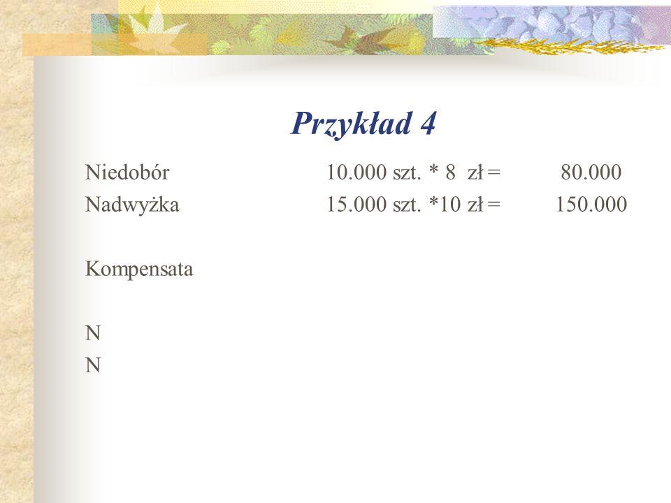 Przykład 4 Niedobór 10.000 szt. * 8 zł= 80.000 Nadwyżka 15.000 szt. *10 zł=150.000 Kompensata N