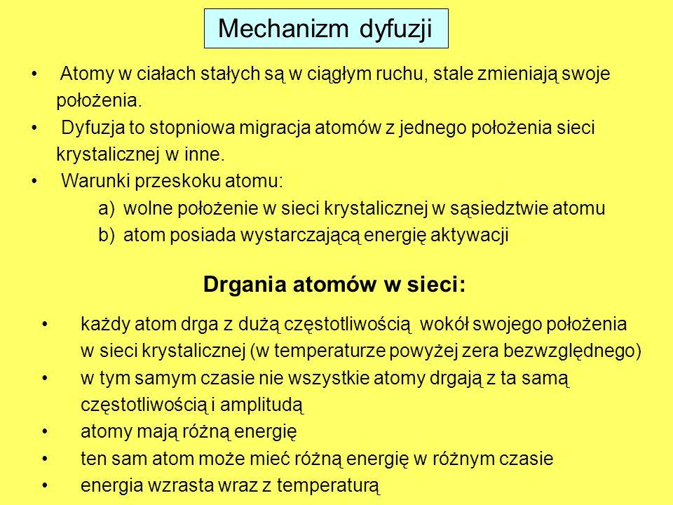 Mechanizm dyfuzji każdy atom drga z dużą częstotliwością wokół swojego położenia w sieci krystalicznej (w temperaturze powyżej zera bezwzględnego) w tym samym czasie nie wszystkie atomy drgają z ta samą częstotliwością i amplitudą atomy mają różną energię ten sam atom może mieć różną energię w różnym czasie energia wzrasta wraz z temperaturą Atomy w ciałach stałych są w ciągłym ruchu, stale zmieniają swoje położenia.