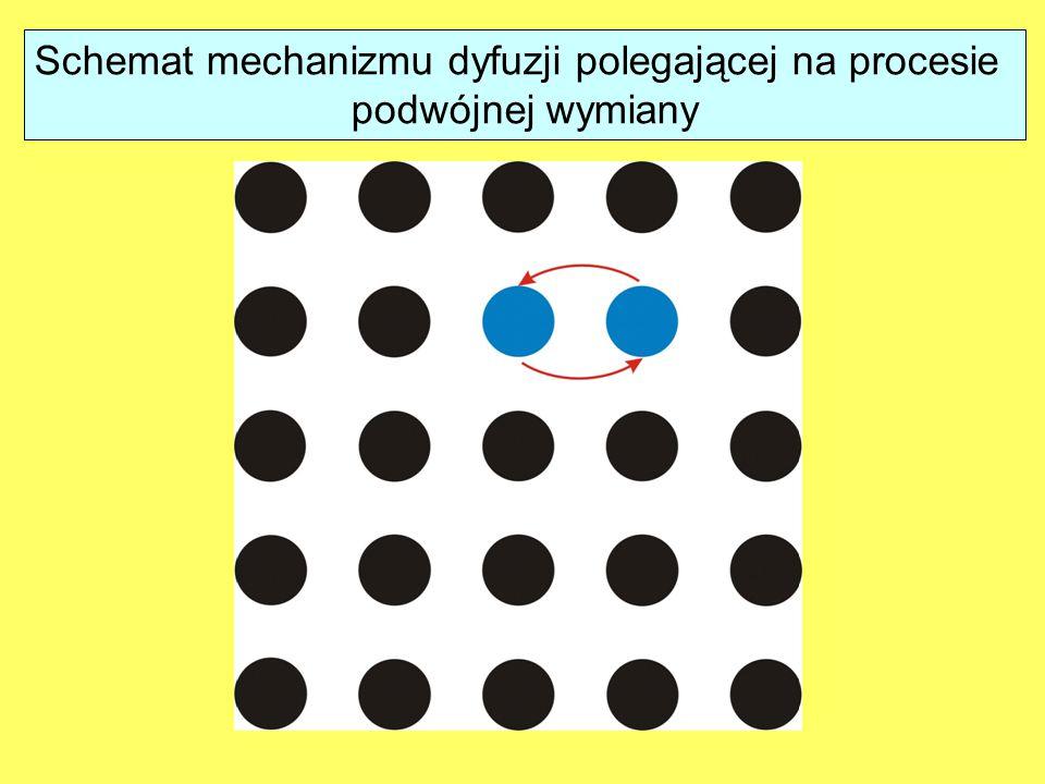 Schemat mechanizmu dyfuzji polegającej na procesie podwójnej wymiany