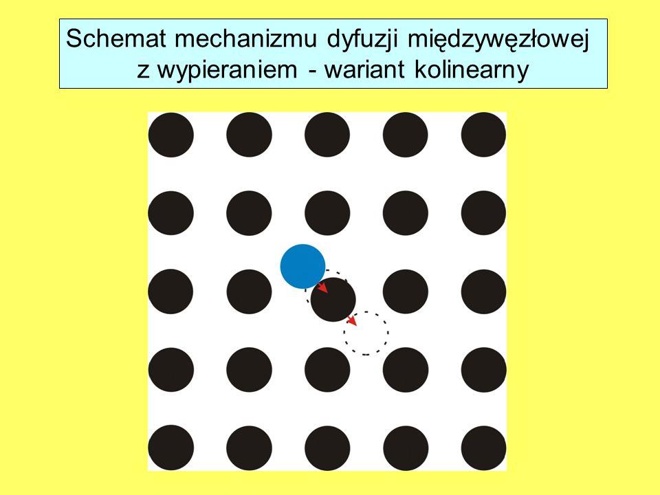 Schemat mechanizmu dyfuzji międzywęzłowej z wypieraniem - wariant kolinearny