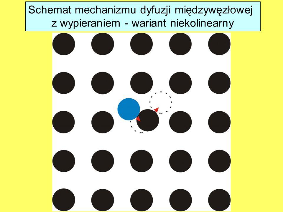 Schemat mechanizmu dyfuzji międzywęzłowej z wypieraniem - wariant niekolinearny