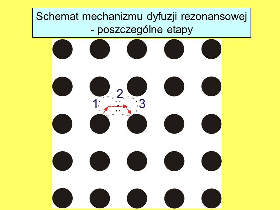 Schemat mechanizmu dyfuzji rezonansowej - poszczególne etapy