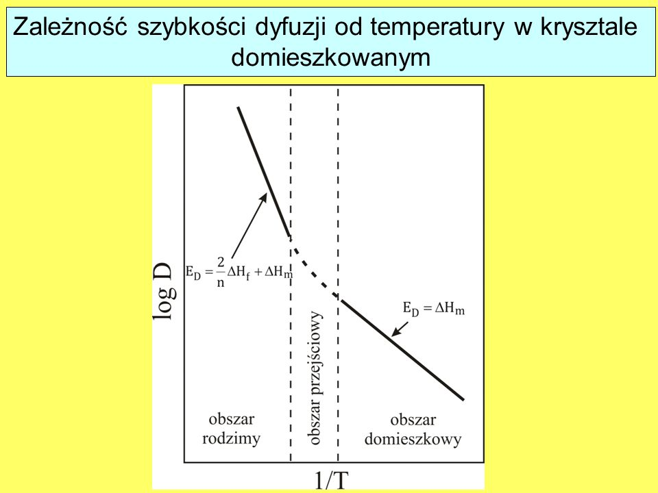 Zależność szybkości dyfuzji od temperatury w krysztale domieszkowanym