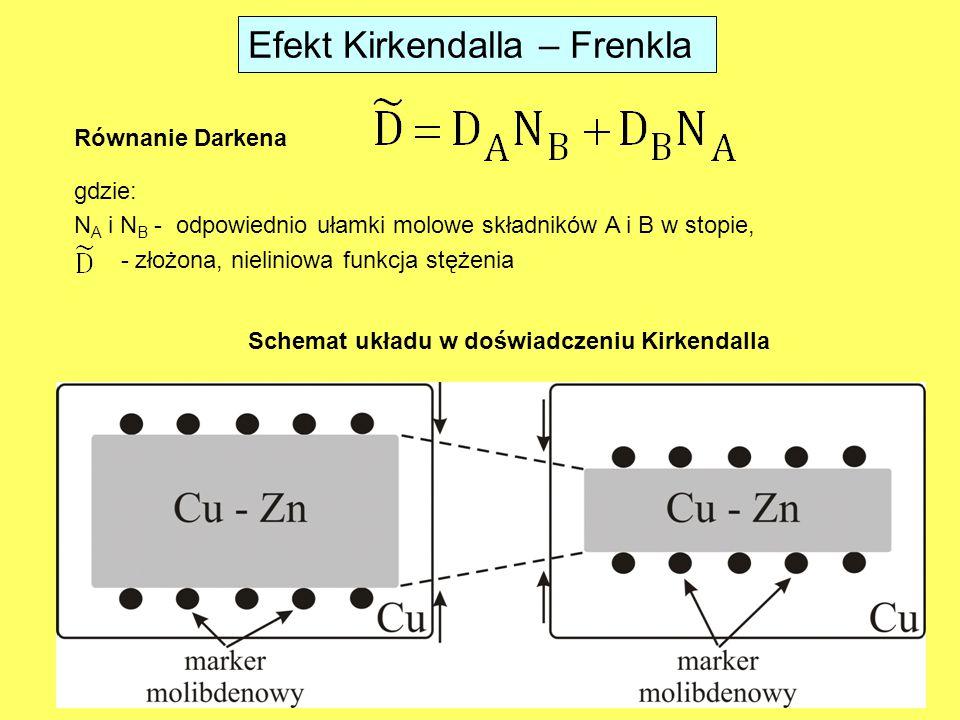 Efekt Kirkendalla – Frenkla Równanie Darkena Schemat układu w doświadczeniu Kirkendalla gdzie: N A i N B - odpowiednio ułamki molowe składników A i B w stopie, - złożona, nieliniowa funkcja stężenia