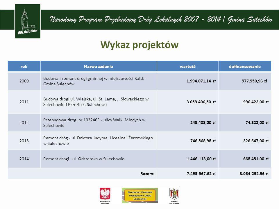Wykaz projektów rokNazwa zadaniawartośćdofinansowanie 2009 Budowa i remont drogi gminnej w miejscowości Kalsk - Gmina Sulechów 1.994.071,14 zł977.950,96 zł 2011 Budowa drogi ul.