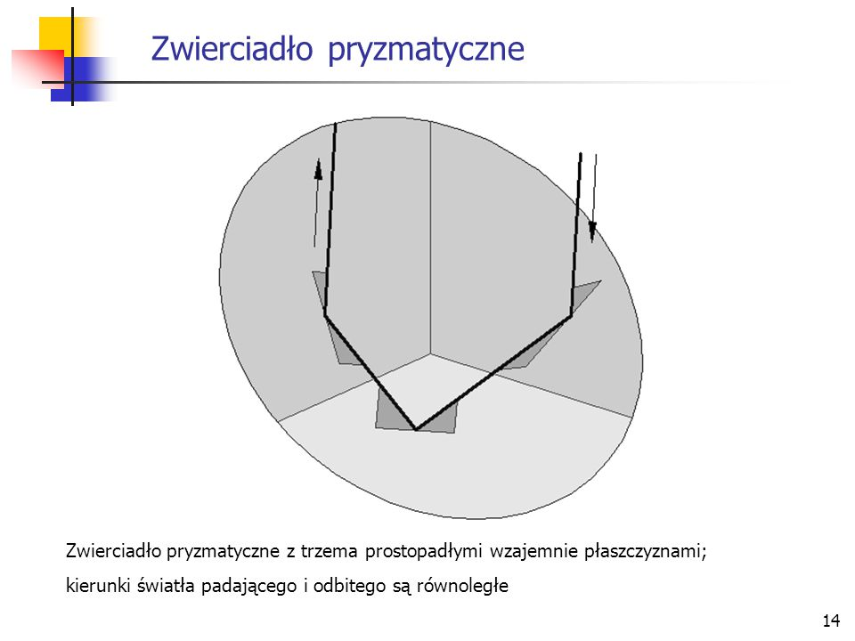 14 Zwierciadło pryzmatyczne Zwierciadło pryzmatyczne z trzema prostopadłymi wzajemnie płaszczyznami; kierunki światła padającego i odbitego są równole