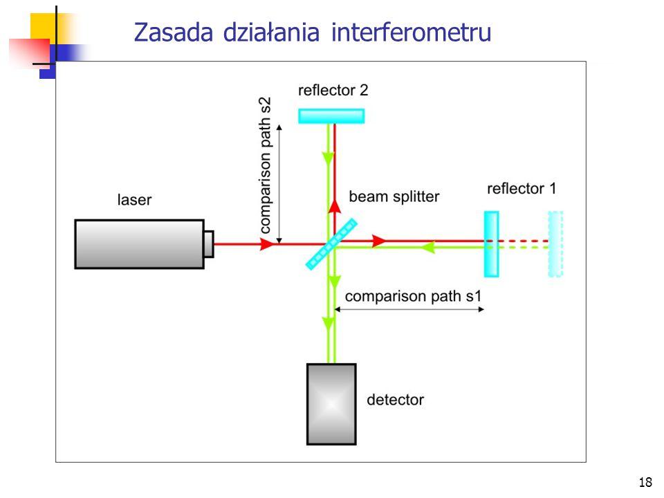 18 Zasada działania interferometru