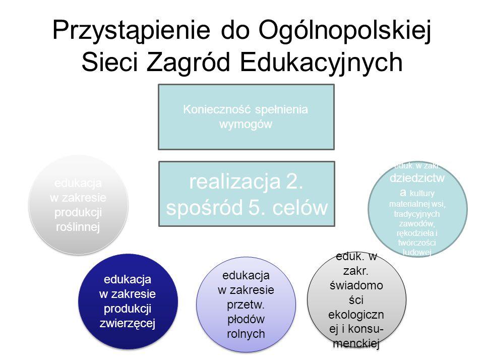 Przystąpienie do Ogólnopolskiej Sieci Zagród Edukacyjnych realizacja 2. spośród 5. celów Konieczność spełnienia wymogów edukacja w zakresie produkcji