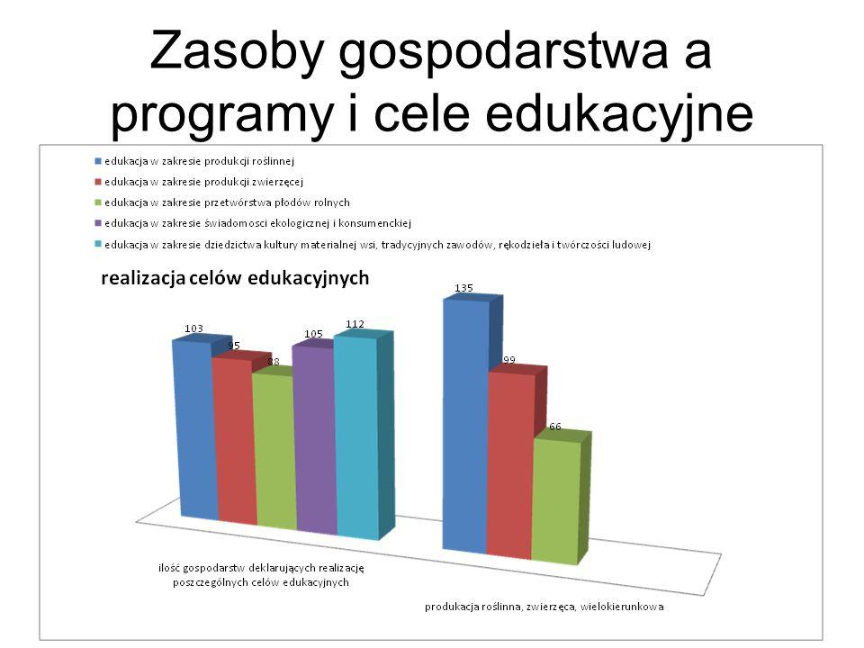 Zasoby gospodarstwa a programy i cele edukacyjne