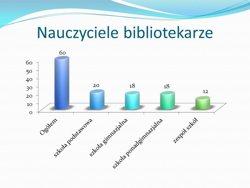 1. Jak często korzystają Państwo z różnych usług biblioteki pedagogicznej?