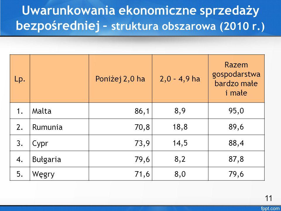 Uwarunkowania ekonomiczne sprzedaży bezpośredniej – struktura obszarowa (2010 r.) 11 Lp.Poniżej 2,0 ha2,0 – 4,9 ha Razem gospodarstwa bardzo małe i ma