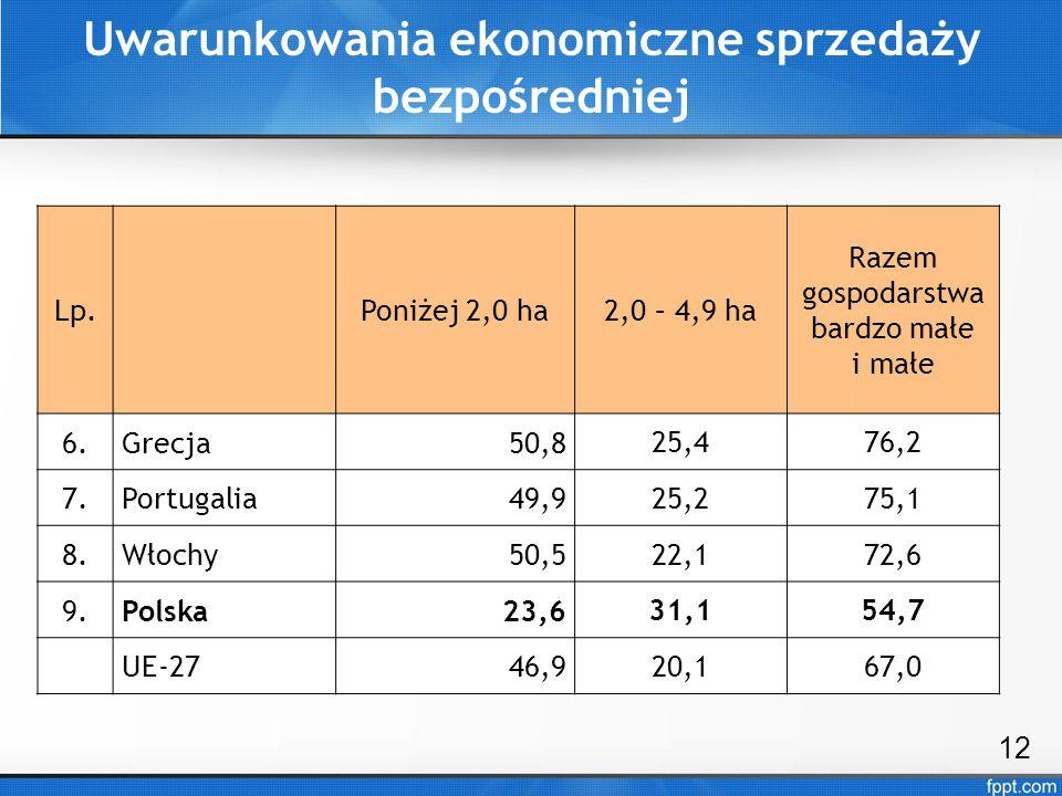 Uwarunkowania ekonomiczne sprzedaży bezpośredniej 12 Lp.Poniżej 2,0 ha2,0 – 4,9 ha Razem gospodarstwa bardzo małe i małe 6.Grecja50,8 25,476,2 7.Portu