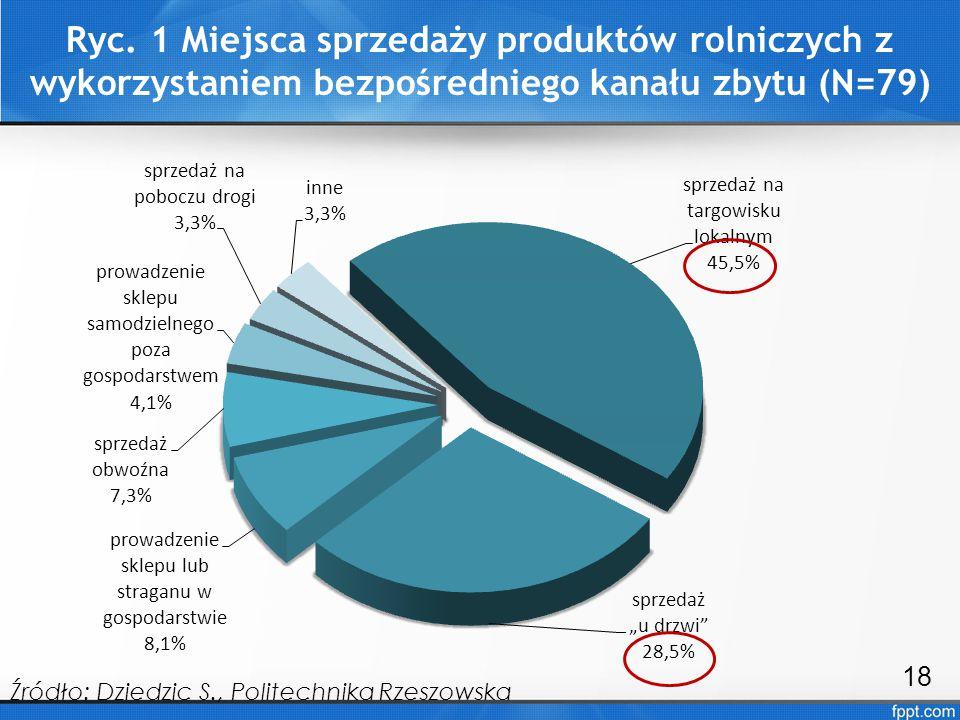 Ryc. 1 Miejsca sprzedaży produktów rolniczych z wykorzystaniem bezpośredniego kanału zbytu (N=79) 18 Źródło: Dziedzic S., Politechnika Rzeszowska