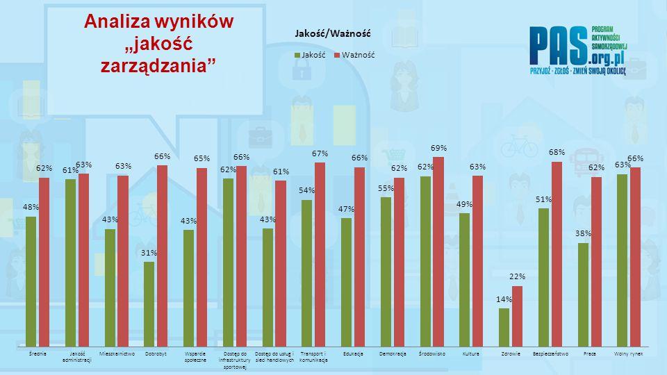 """Analiza wyników """"jakość zarządzania"""