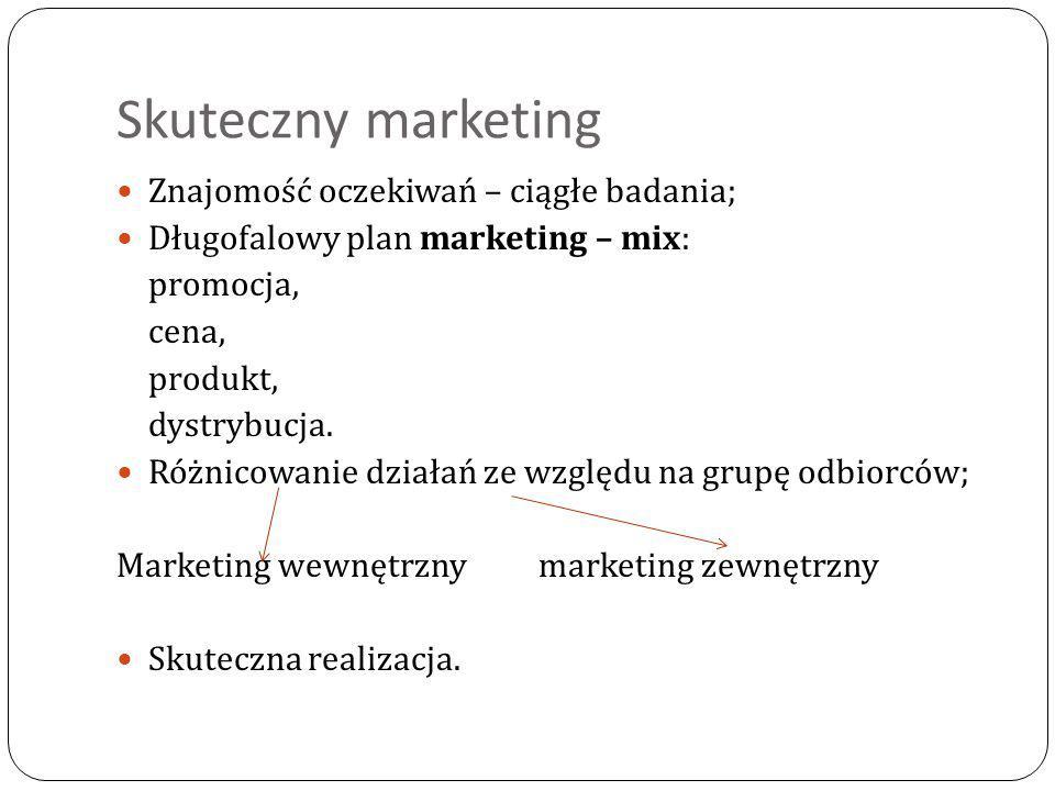 Skuteczny marketing Znajomość oczekiwań – ciągłe badania; Długofalowy plan marketing – mix: promocja, cena, produkt, dystrybucja. Różnicowanie działań