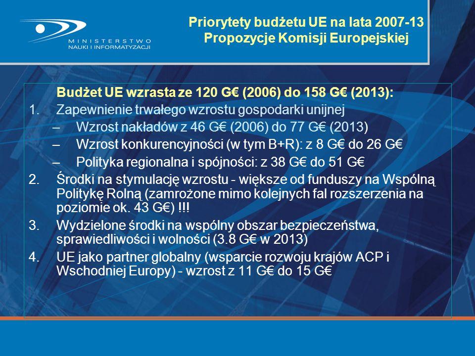 Priorytety budżetu UE na lata 2007-13 Propozycje Komisji Europejskiej Budżet UE wzrasta ze 120 G€ (2006) do 158 G€ (2013): 1.Zapewnienie trwałego wzro