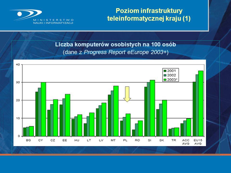 Poziom infrastruktury teleinformatycznej kraju (1) Liczba komputerów osobistych na 100 osób (dane z Progress Report eEurope 2003+)