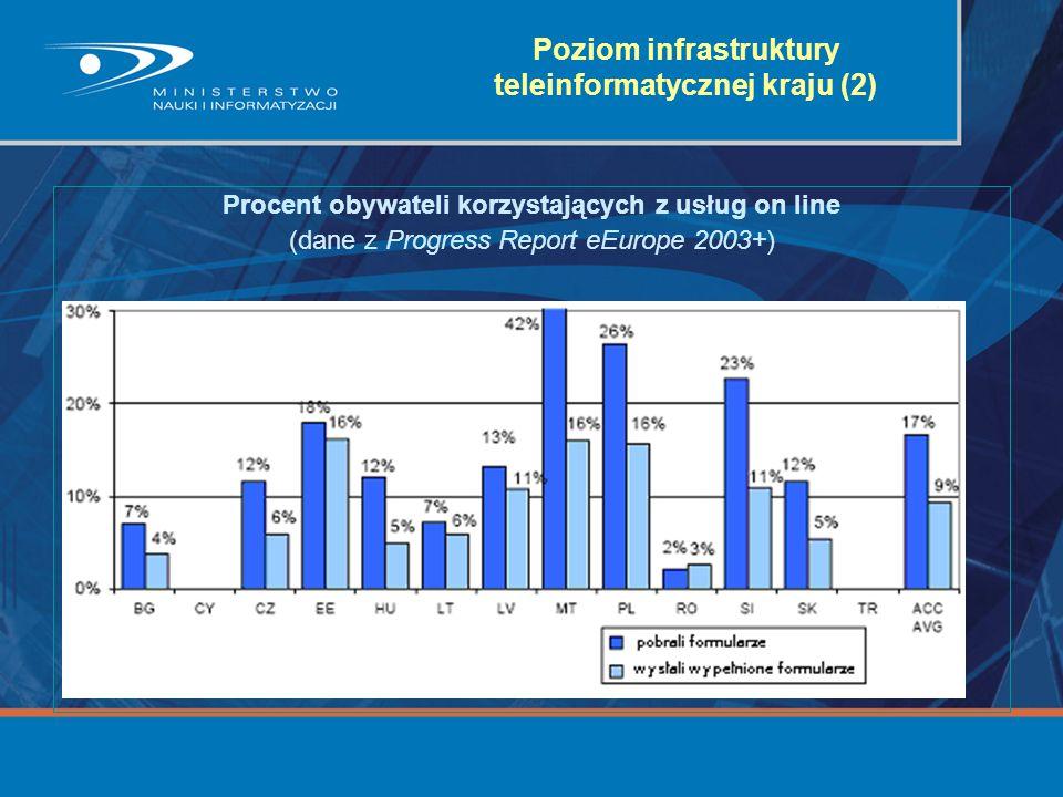 Poziom infrastruktury teleinformatycznej kraju (2) Procent obywateli korzystających z usług on line (dane z Progress Report eEurope 2003+)