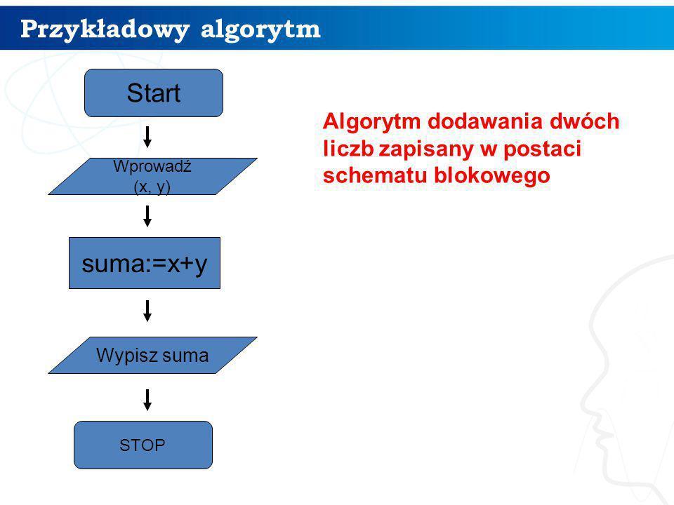 Wprowadź (x, y) suma:=x+y Start STOP Wypisz suma Algorytm dodawania dwóch liczb zapisany w postaci schematu blokowego Przykładowy algorytm