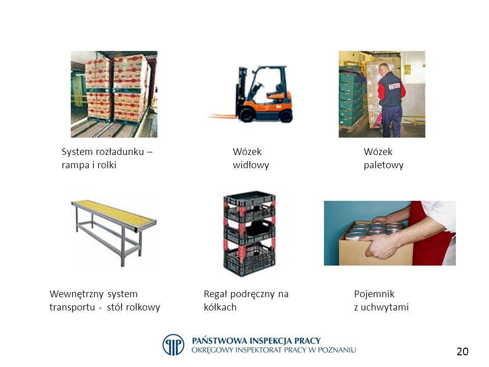 20 Przykłady dobrych praktyk w sektorze handlu Wewnętrzny system transportu - stół rolkowy Wózek paletowy Pojemnik z uchwytami Regał podręczny na kółk