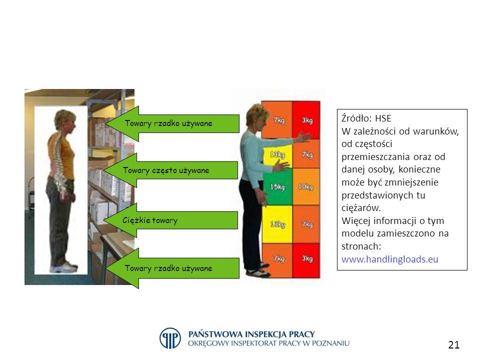 21 Przykłady dobrych praktyk w sektorze handlu c.d. Źródło: HSE W zależności od warunków, od częstości przemieszczania oraz od danej osoby, konieczne
