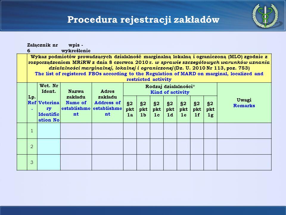Procedura rejestracji zakładów Załącznik nr 6 wpis - wykreślenie Wykaz podmiotów prowadzących działalność marginalną lokalną i ograniczoną (MLO) zgodn