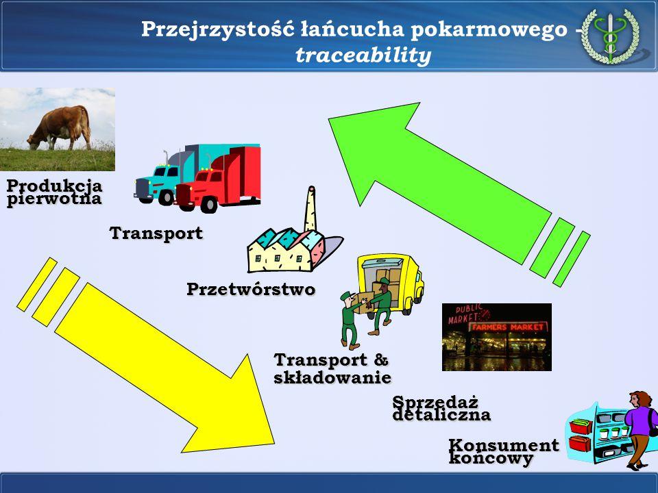 Przejrzystość łańcucha pokarmowego - traceability Produkcja pierwotna Transport Przetwórstwo Transport & składowanie Sprzedaż detaliczna Konsument koń